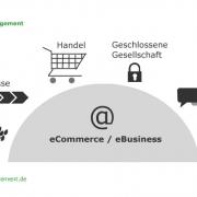 Wirtschaftsmacht eCommerce