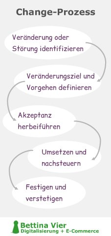 Change-Management-Prozesse