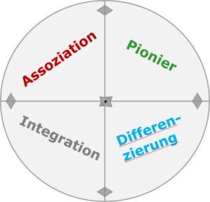 Organisationsentwicklung Entwicklungsphasen