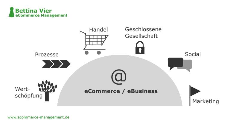 Wirtschaftsmacht E-Commerce